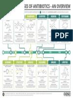 Classes of Antibiotics Summary