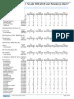 Match Data Main Match Program Results 2010 2014