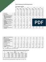 Data Jumlah Dan Perkembangan Usaha UKM Di Bidang Pariwisata