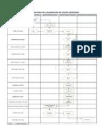 Diagrama Funcional de La Elaboración de Yogurt Saborizado