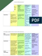 Carol Ann Duffy Summary Revision Sheet 2_0 (1)