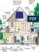 Green Building - Pictorial Demonstration