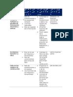 Matriz de Administracion de Riesgos
