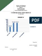 Comparative Test Result