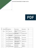 Situația certificatelor de urbanism și a autorizațiilor de construire emise în luna OCTOMBRIE 2015