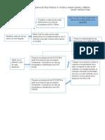 Diagrama Practica Acidos y Bases Fuerte s y Debiles