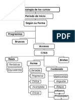 Diagrama Inicio Segun Forma