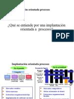 SAP Implantación Orientada a Procesos