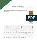 Kecamatan Kab Tangerang