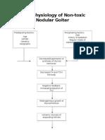 Pathophysiology of Nontoxic Nodular Goiter