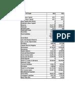 Balance Sheet and P & L WIPRO