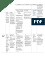 grade 7 interdisciplinary unit chart