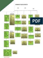 Diagrama de Flujo Del Proyecto