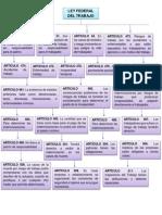 Mapa Conceptual Ley Federal Del Trabajo