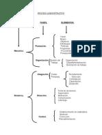 mapa conceptual proceso administrativo