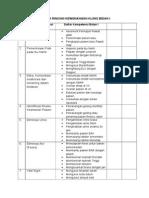 Daftar Rincian Kewenangan Klinis Bidan i
