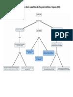 Mapa Conceptual Tecnicas de Diseno Filtros FIR