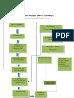 Aporte Flugrama Proceso Grafico de Compras