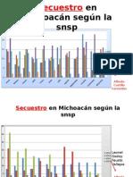 Secuestro en Michoacán Según La Snsp