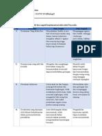 Implementasi Sikap Positif dan Negatif Pada Pancasila
