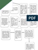 Diagrama Integración de personal