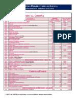 Notas de corte Galicia 2016