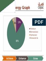Nigeria Energy Graph