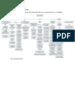 mapa mental materiales industriales UNAD