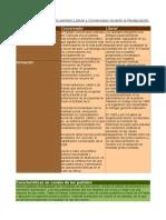 Partidos Liberal y Consevador.