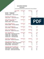 2015 SDQHA final points