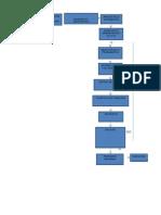 Diagrama de Flujo de Proyecto