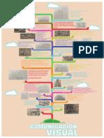 Línea del tiempo de la historia de la comunicación visual