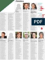Régionales. Les listes dans le Finistère