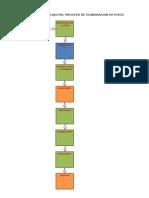 Diagrama de Flujo Del Proceso de Elaboracion de Pisco