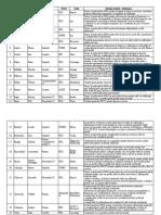 Lista Politicieni Corupti