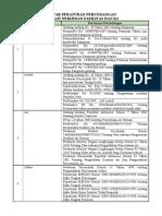 Daftar Peraturan Perundangan Fasilitas & k3