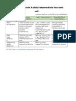 interpertive assessment rubric