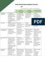 interpersonal assessment rubric