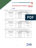 Formulario de Intervalo de Confianza y Prueba de Hipotesis