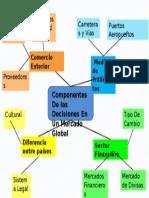 Mapa Conceptual decisiones en un mercado global15 Noviembre