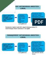 Manajement Intoksikasi Anestesi Lokal RSUD EF