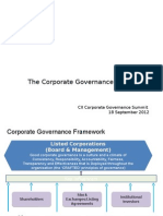 Corporate Governance Development in India
