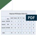 2013-04-19-67_3_Rekapitulasi-PKP2B-Okt-12Bahasa