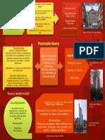 Cuadro Posmodernismo