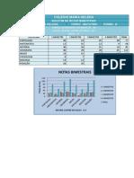 Planilha e Gráfico de notas Bimestrais