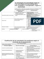 Clasificación de Las Estrategias de Aprendizaje Según El Proceso Cognitivo y La Finalidad