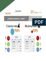 Encuesta Datanalisis Asamblea 2015 Intencion de Voto.