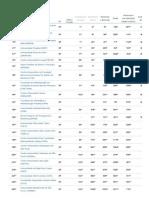 Administração - Ranking de Cursos - Ranking Universitário Folha - 2014