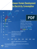 Human Development Index and Electricity Consumption