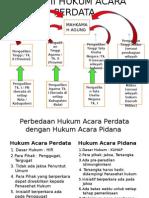 Pengantar Hukum Indonesia III Undip